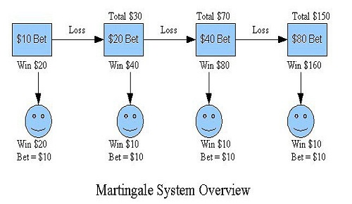 martingale-system
