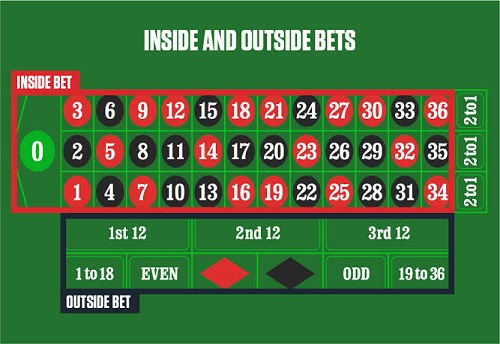 Roulette Outside Bets & Inside Bets